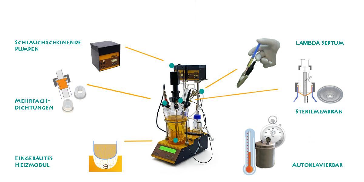 Sterilhandling ist einfach am Bioreaktor MINIFOR